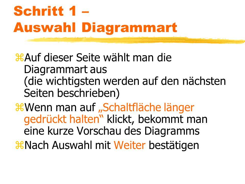 Schritt 1 – Auswahl Diagrammart