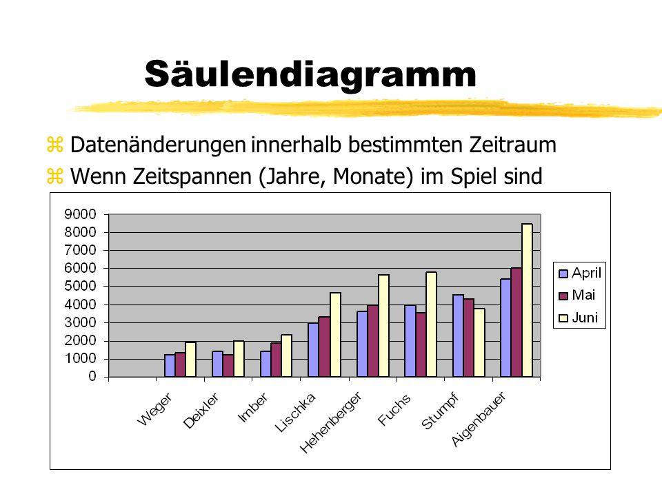 Säulendiagramm Datenänderungen innerhalb bestimmten Zeitraum