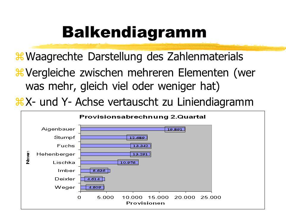 Balkendiagramm Waagrechte Darstellung des Zahlenmaterials
