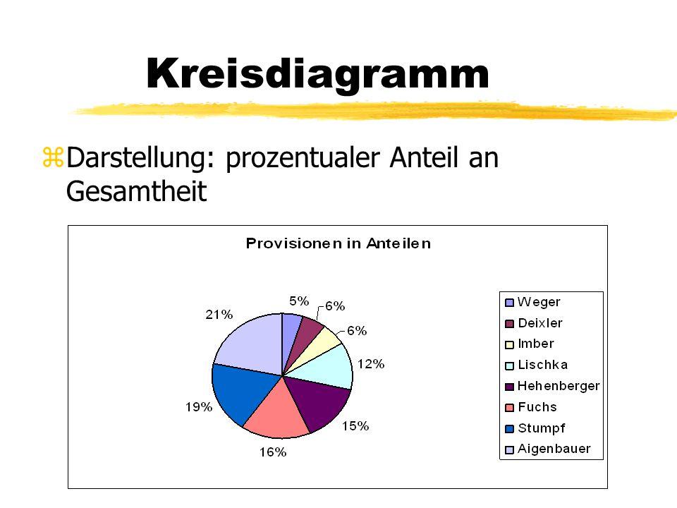 Kreisdiagramm Darstellung: prozentualer Anteil an Gesamtheit