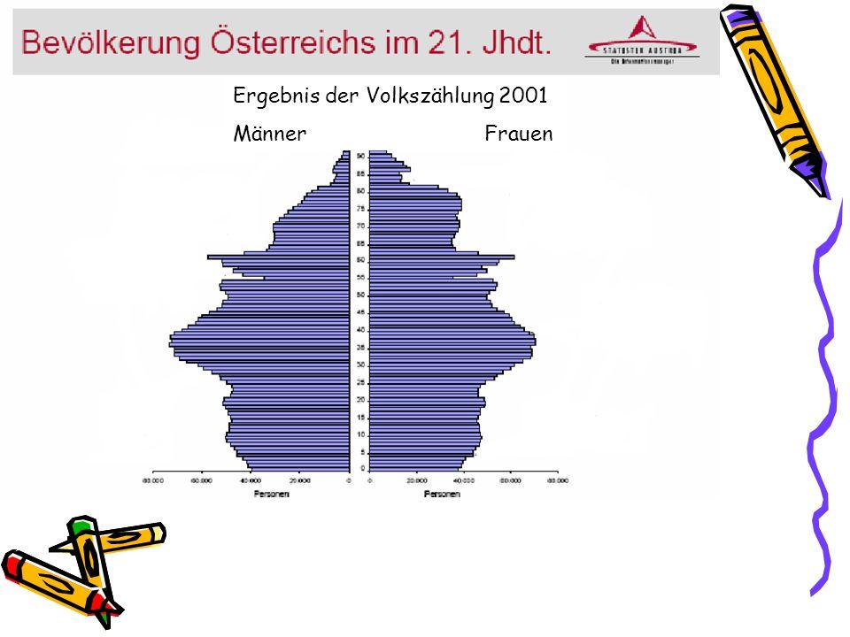 Ergebnis der Volkszählung 2001