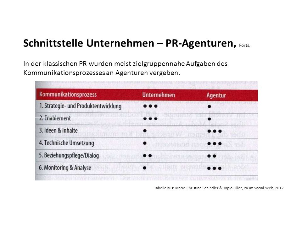 Schnittstelle Unternehmen – PR-Agenturen, Forts,