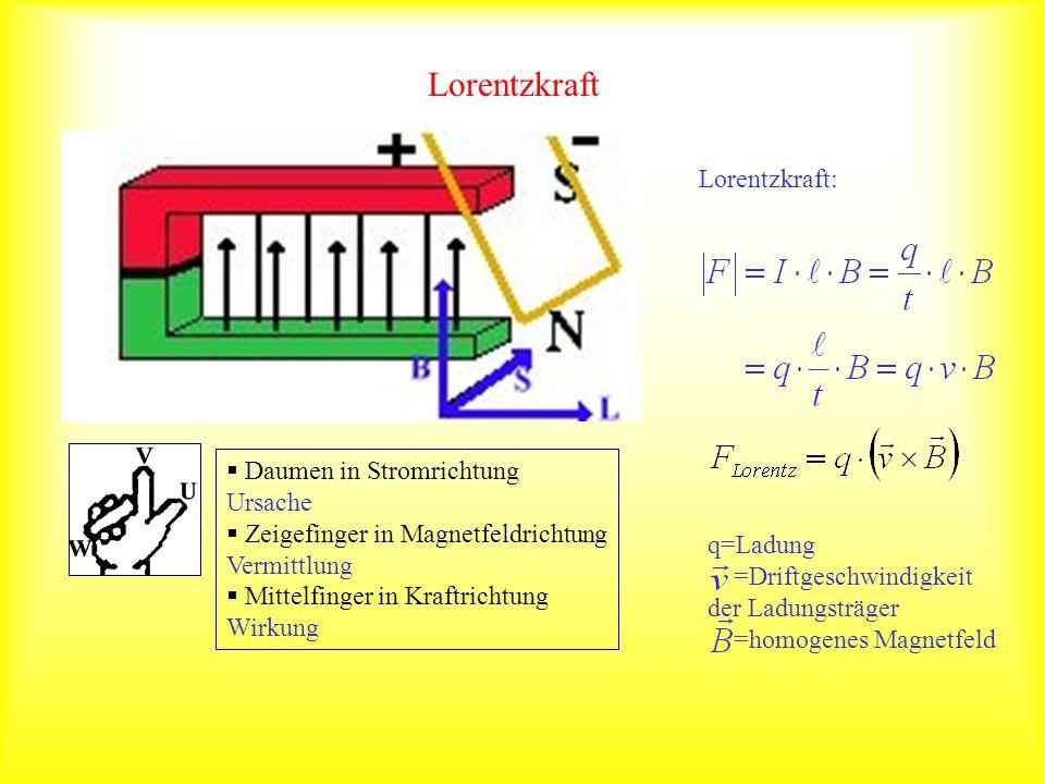 Lorentzkraft Lorentzkraft: Daumen in Stromrichtung Ursache