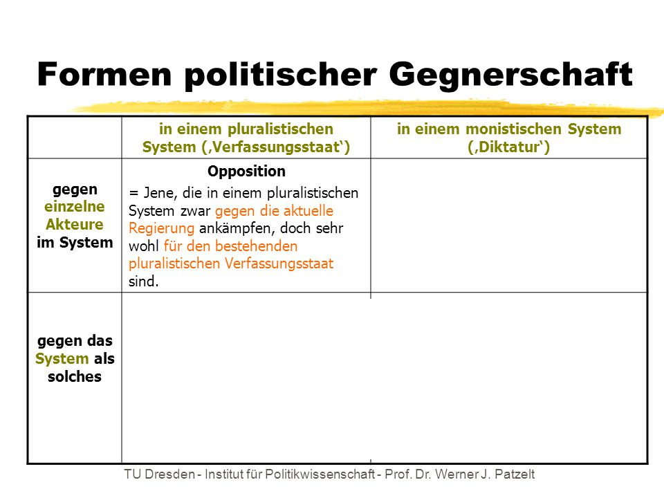 Formen politischer Gegnerschaft