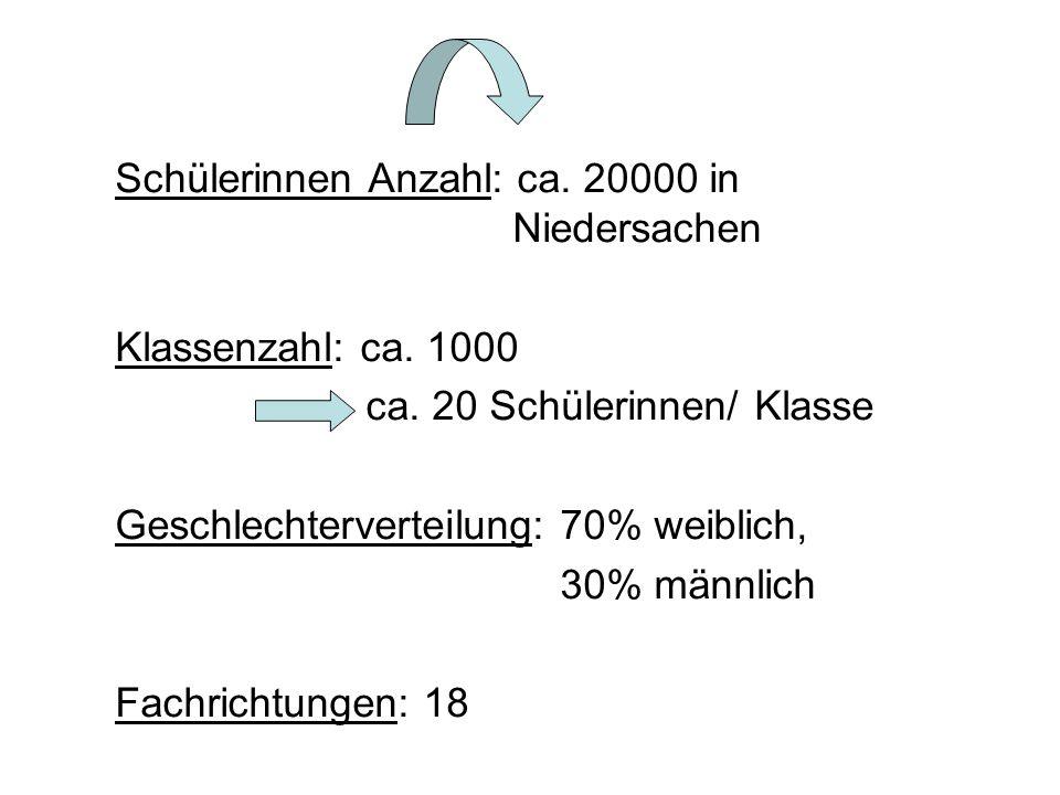 Schülerinnen Anzahl: ca. 20000 in Niedersachen