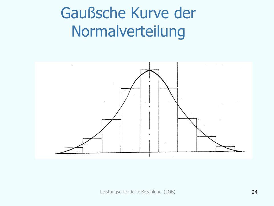 Gaußsche Kurve der Normalverteilung