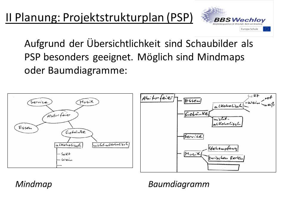 II Planung: Projektstrukturplan (PSP)