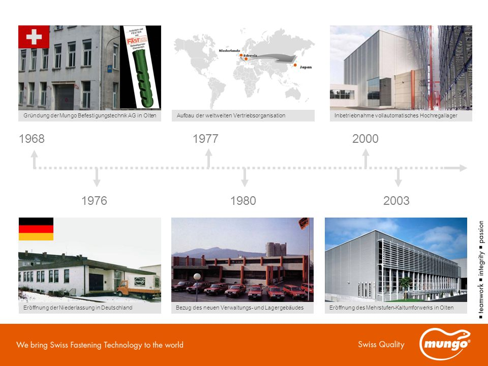 Gründung der Mungo Befestigungstechnik AG in Olten