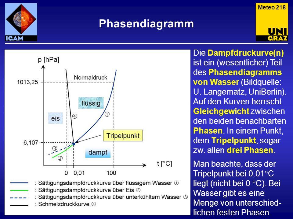 Meteo 218 Phasendiagramm.