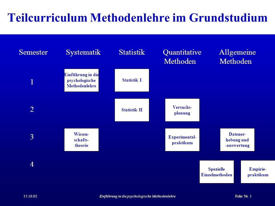 Teilcurriculum Methodenlehre im Grundstudium