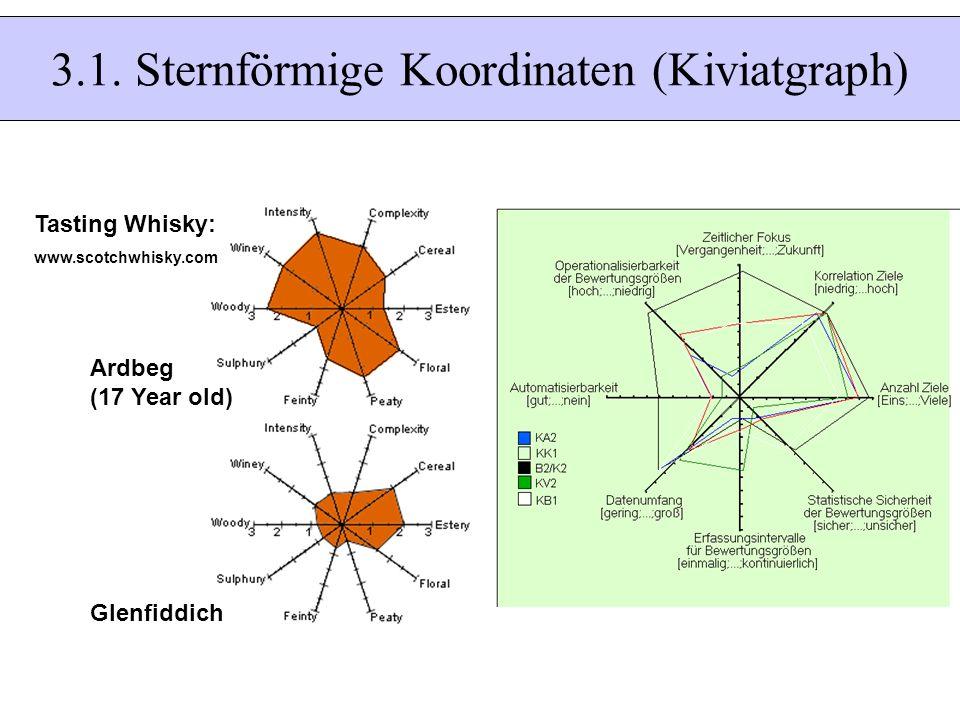 3.1. Sternförmige Koordinaten (Kiviatgraph)