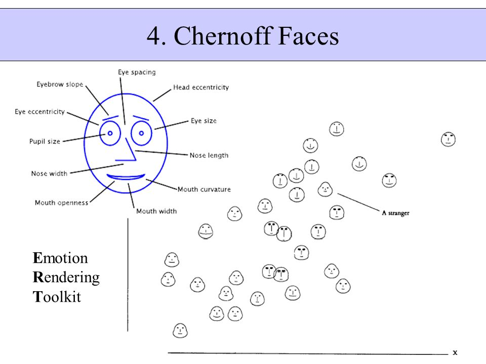 4. Chernoff Faces Emotion Rendering Toolkit