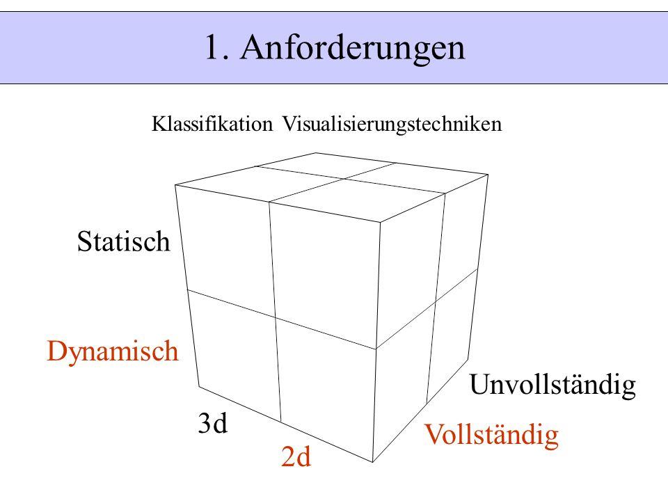 1. Anforderungen Statisch Dynamisch Unvollständig 3d Vollständig 2d