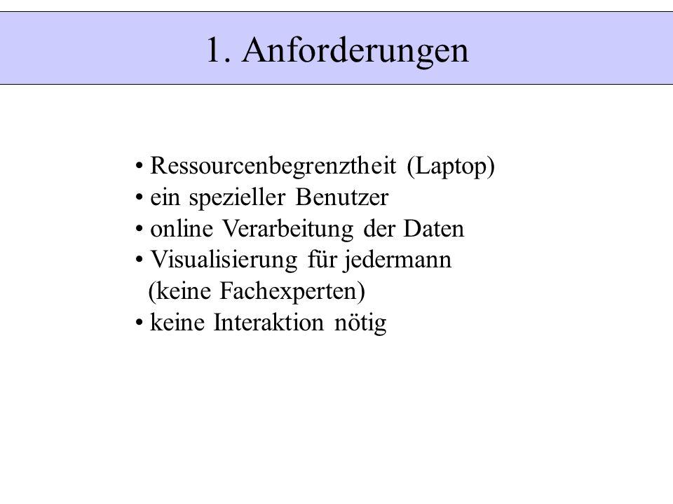 1. Anforderungen Ressourcenbegrenztheit (Laptop)