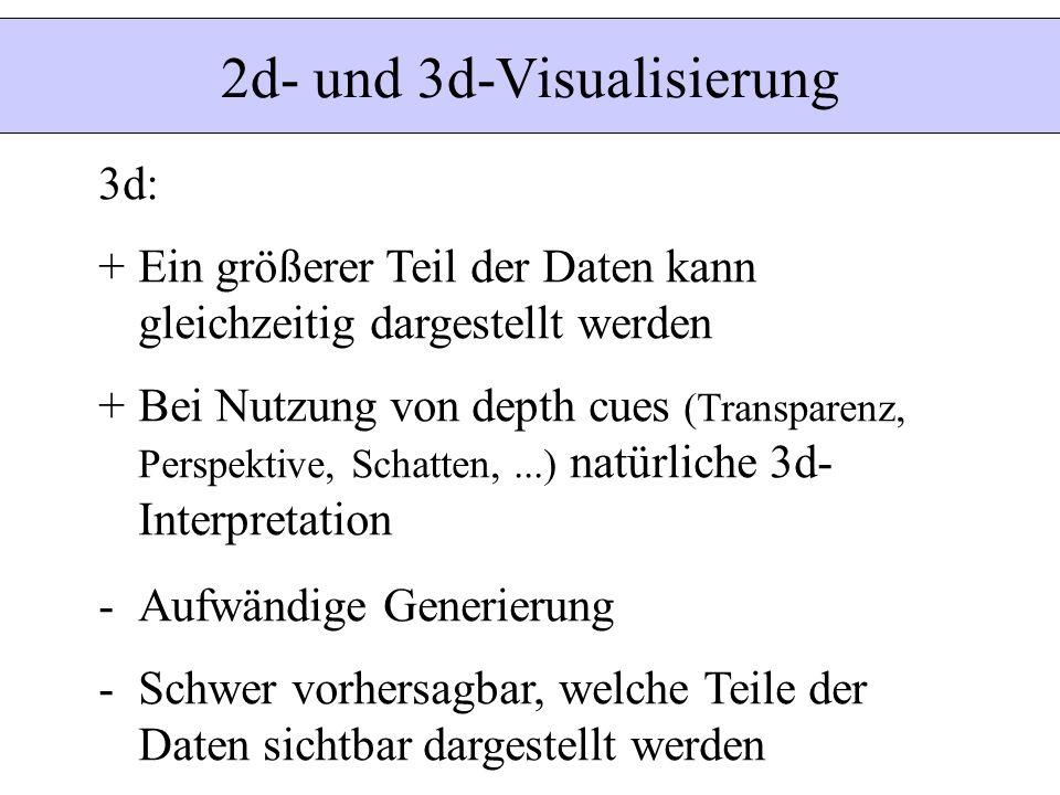 2d- und 3d-Visualisierung