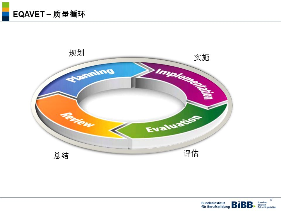 EQAVET – 质量循环 规划 实施 Planung Umsetzung Evaluierung Reflexion 评估 总结