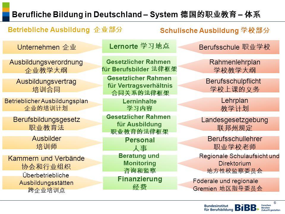 Berufliche Bildung in Deutschland – System 德国的职业教育 – 体系