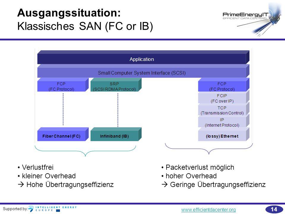 Ausgangssituation: Klassisches SAN (FC or IB)