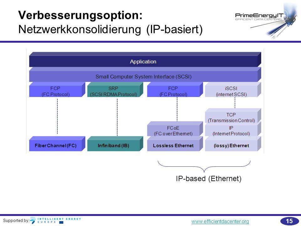 Verbesserungsoption: Netzwerkkonsolidierung (IP-basiert)