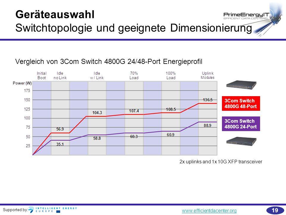 Switchtopologie und geeignete Dimensionierung