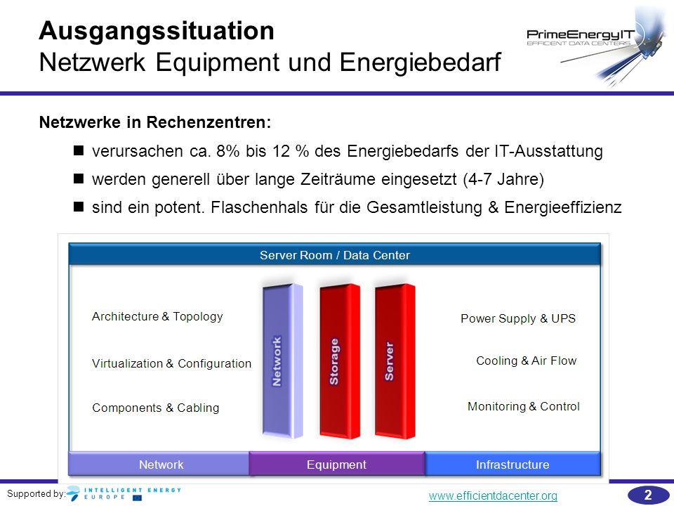 Netzwerk Equipment und Energiebedarf