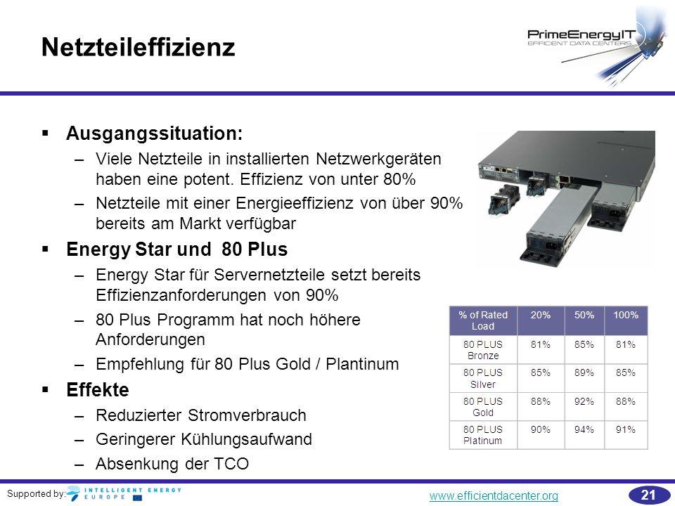 Netzteileffizienz Ausgangssituation: Energy Star und 80 Plus Effekte