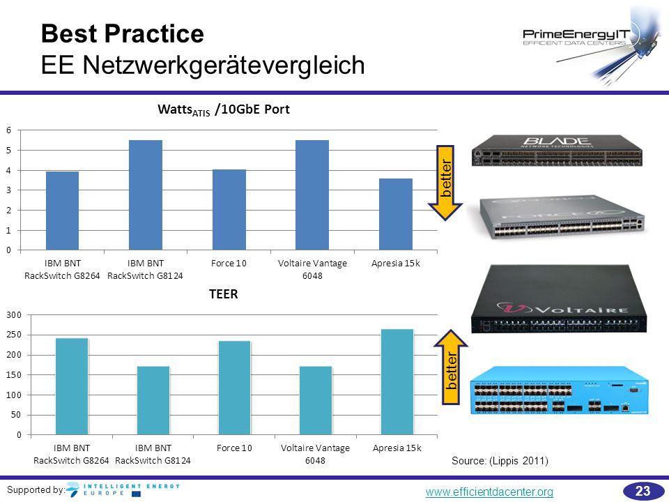 EE Netzwerkgerätevergleich