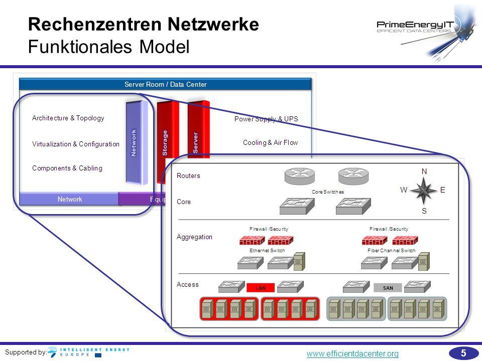 Rechenzentren Netzwerke Funktionales Model