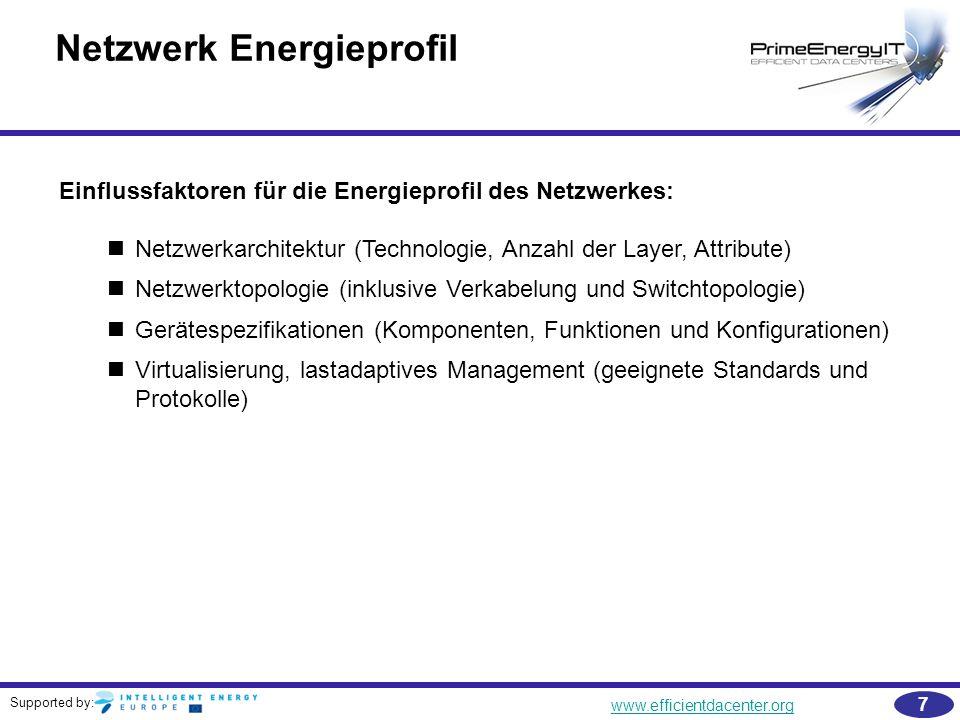 Netzwerk Energieprofil