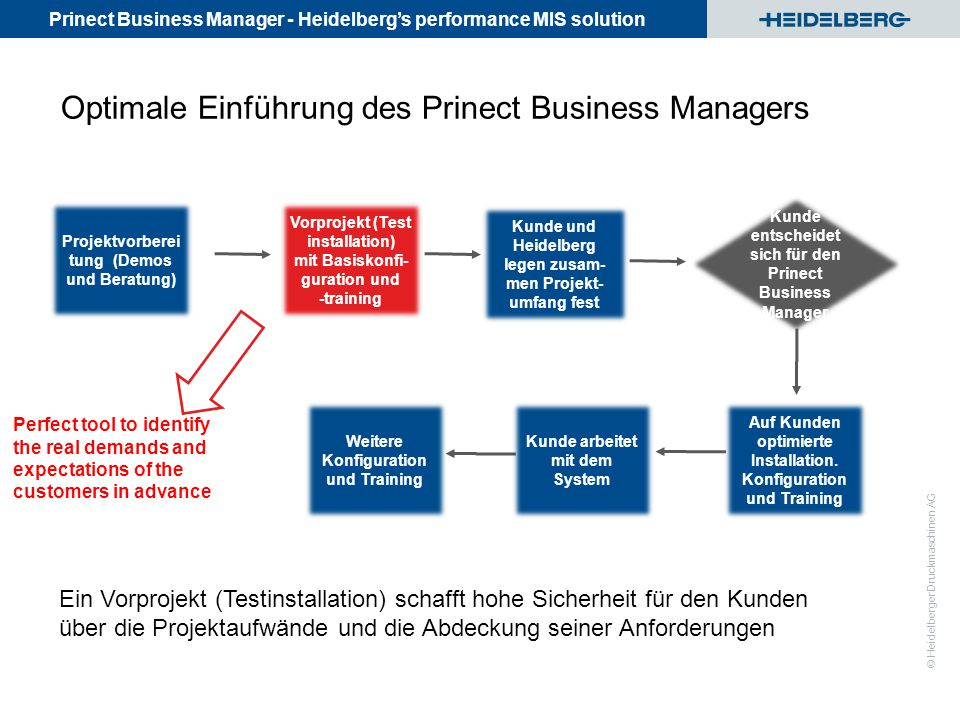 Optimale Einführung des Prinect Business Managers