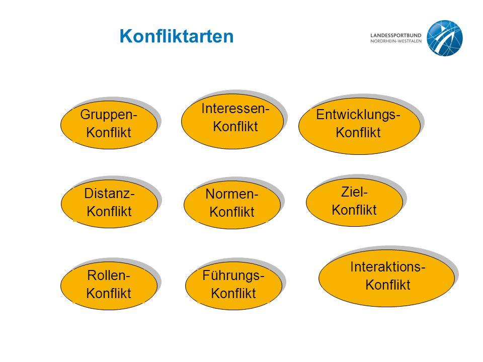 Konfliktarten Interessen- Konflikt Entwicklungs- Konflikt Gruppen-