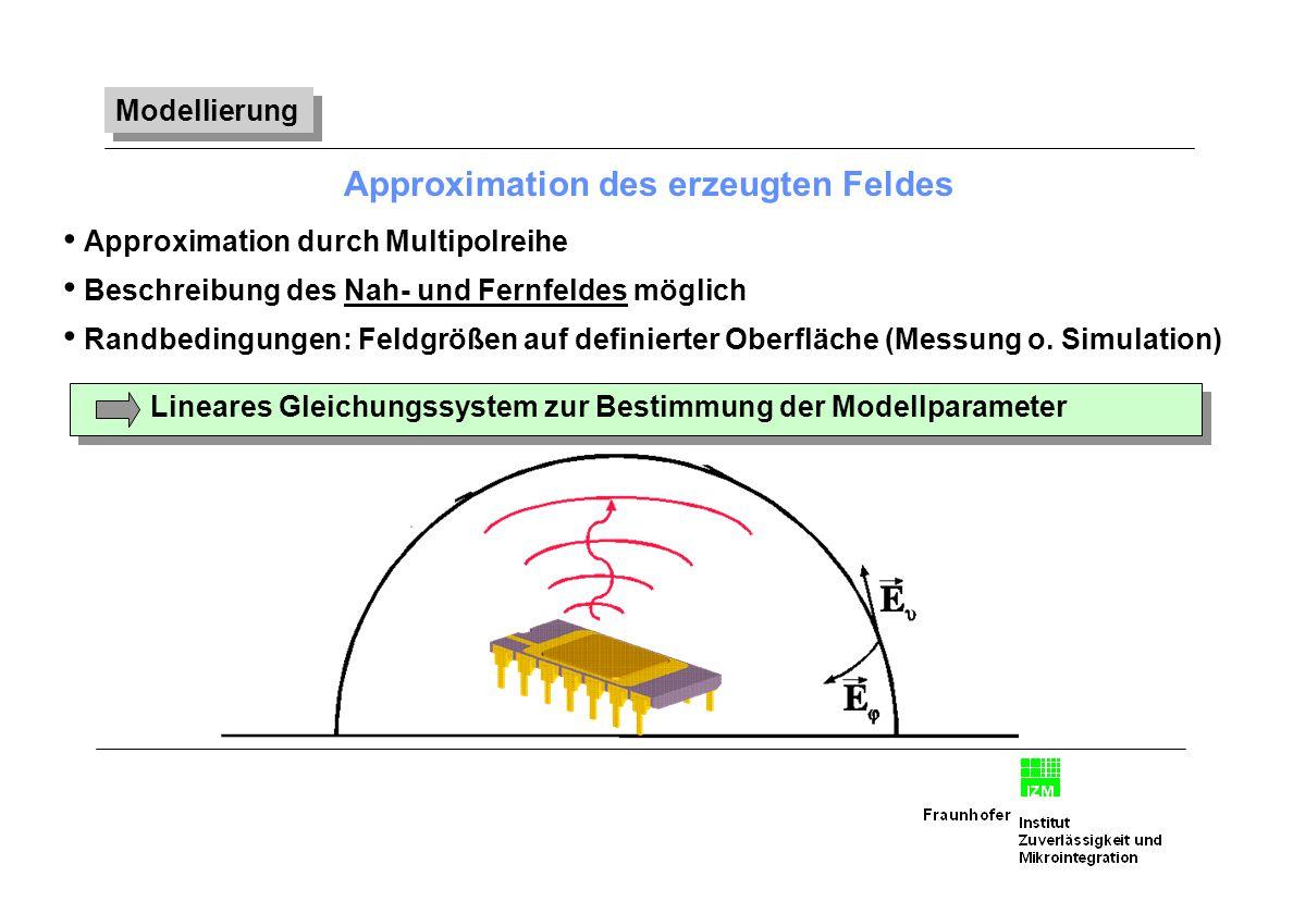 Approximation des erzeugten Feldes