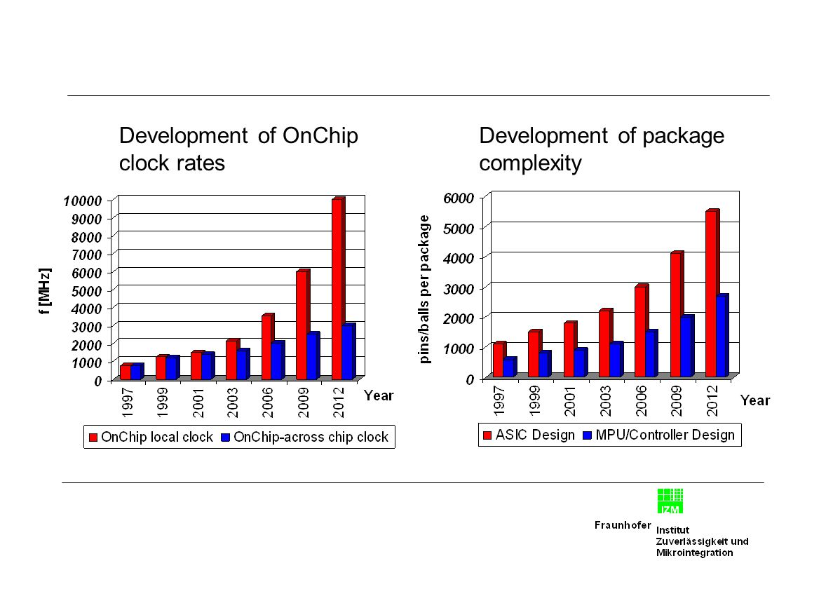 Development of OnChip clock rates Development of package complexity