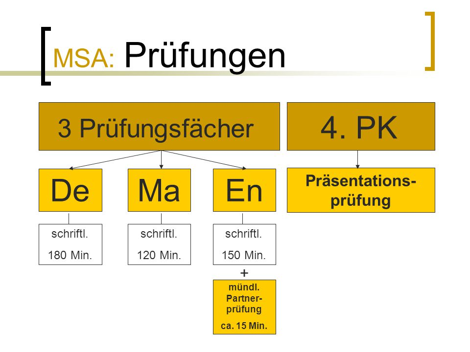 Präsentations-prüfung mündl. Partner-prüfung