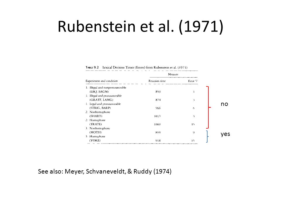 Rubenstein et al. (1971) no yes