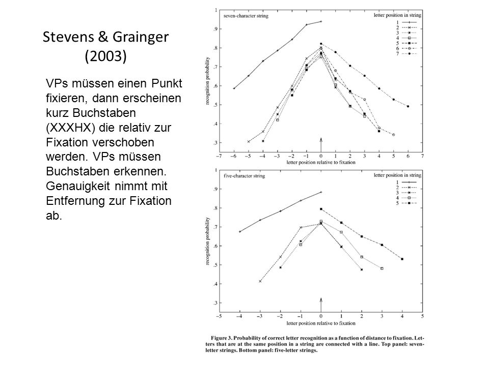 Stevens & Grainger (2003) VPs müssen einen Punkt fixieren, dann erscheinen.