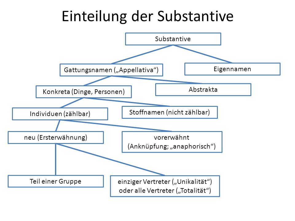 Einteilung der Substantive