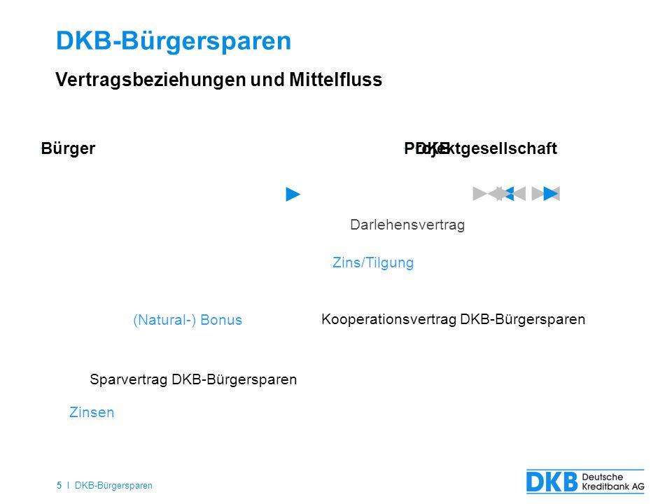 DKB-Bürgersparen Vertragsbeziehungen und Mittelfluss Bürger