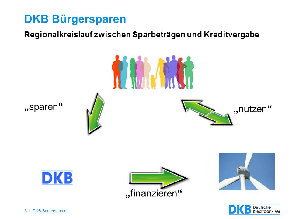 "DKB Bürgersparen ""sparen ""nutzen ""finanzieren"