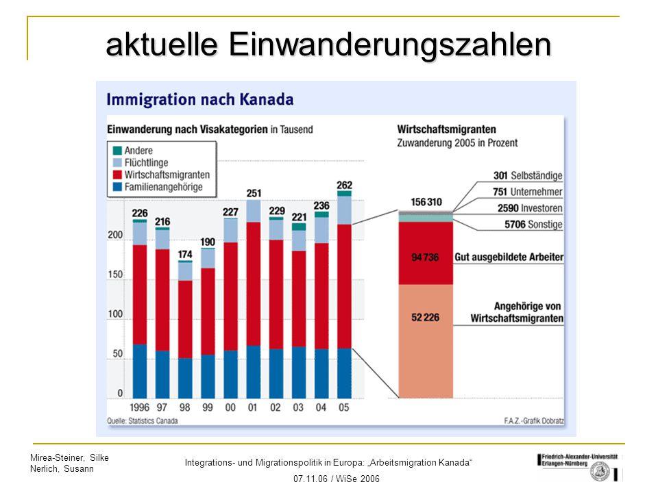 aktuelle Einwanderungszahlen