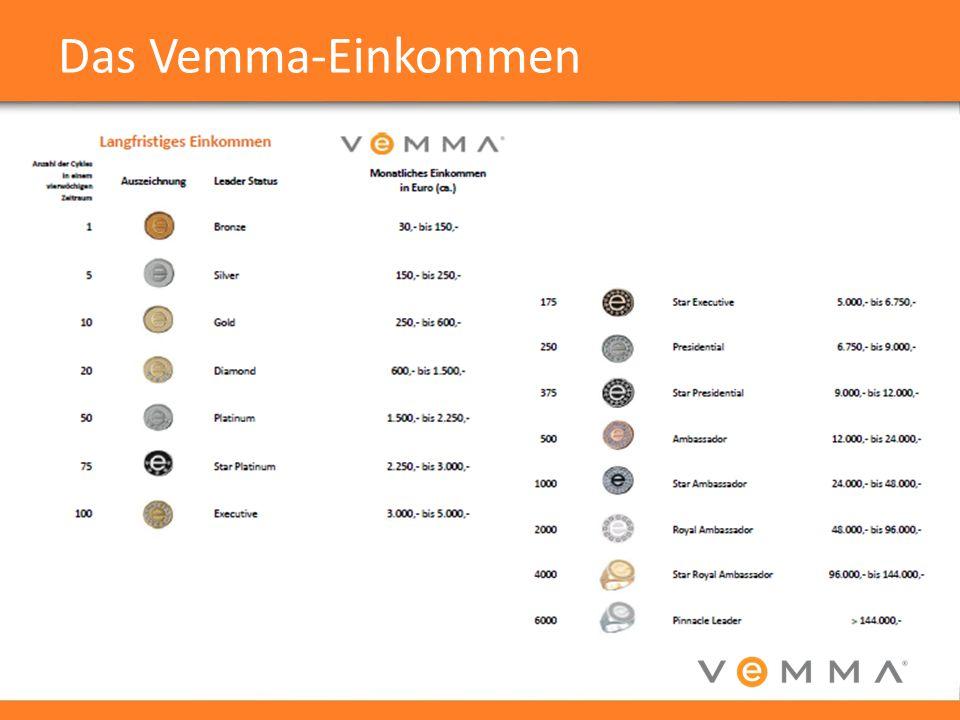 Das Vemma-Einkommen