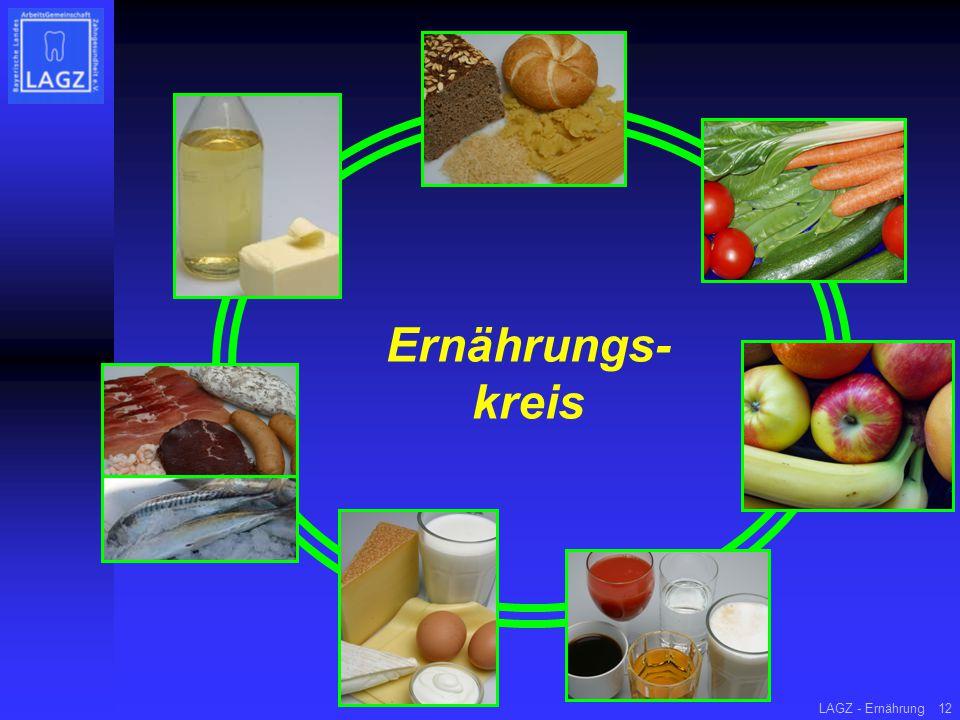 Ernährungs- kreis LAGZ - Ernährung