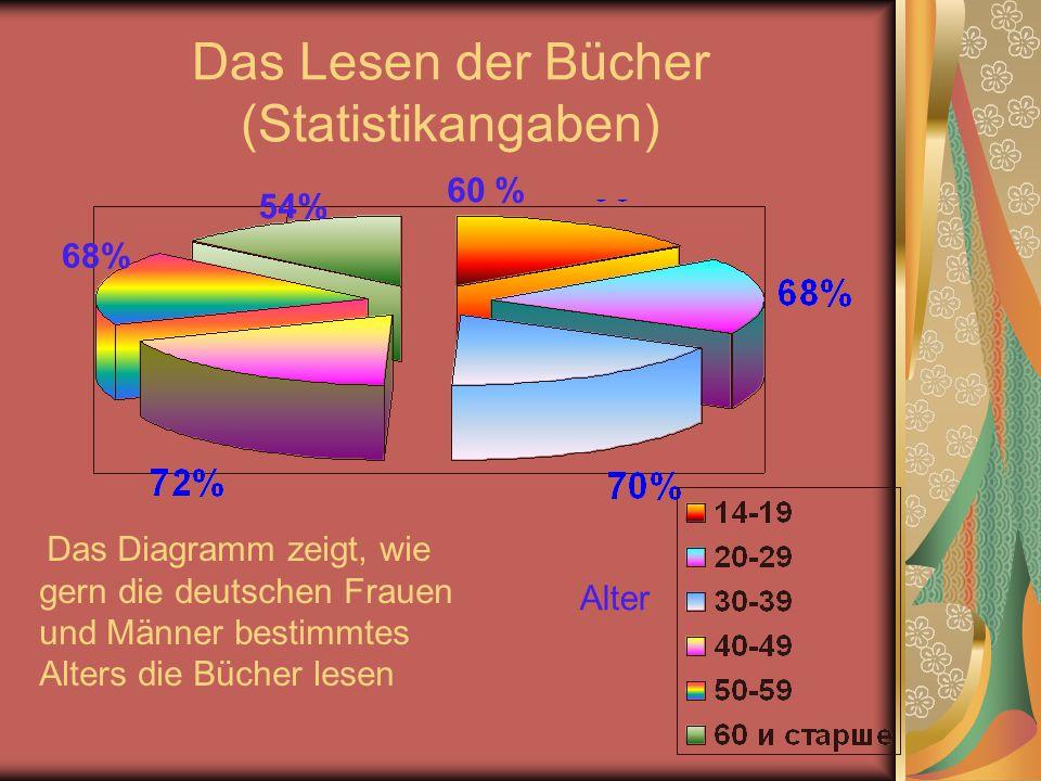 Das Lesen der Bücher (Statistikangaben)