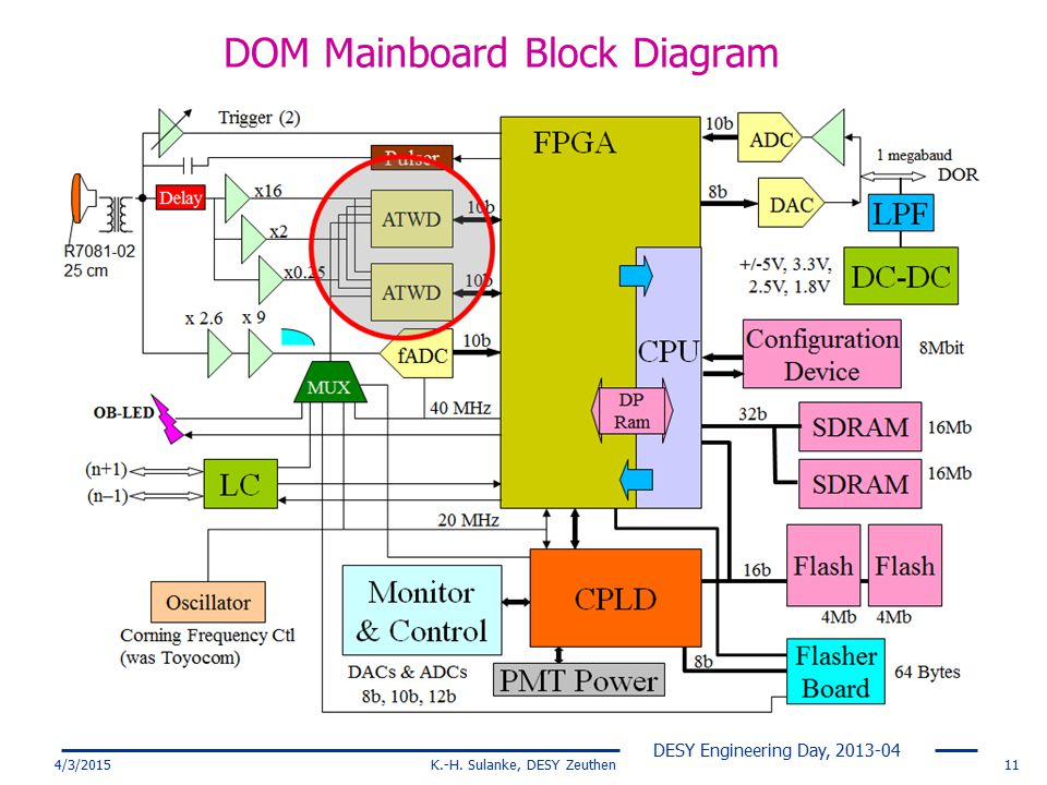 DOM Mainboard Block Diagram