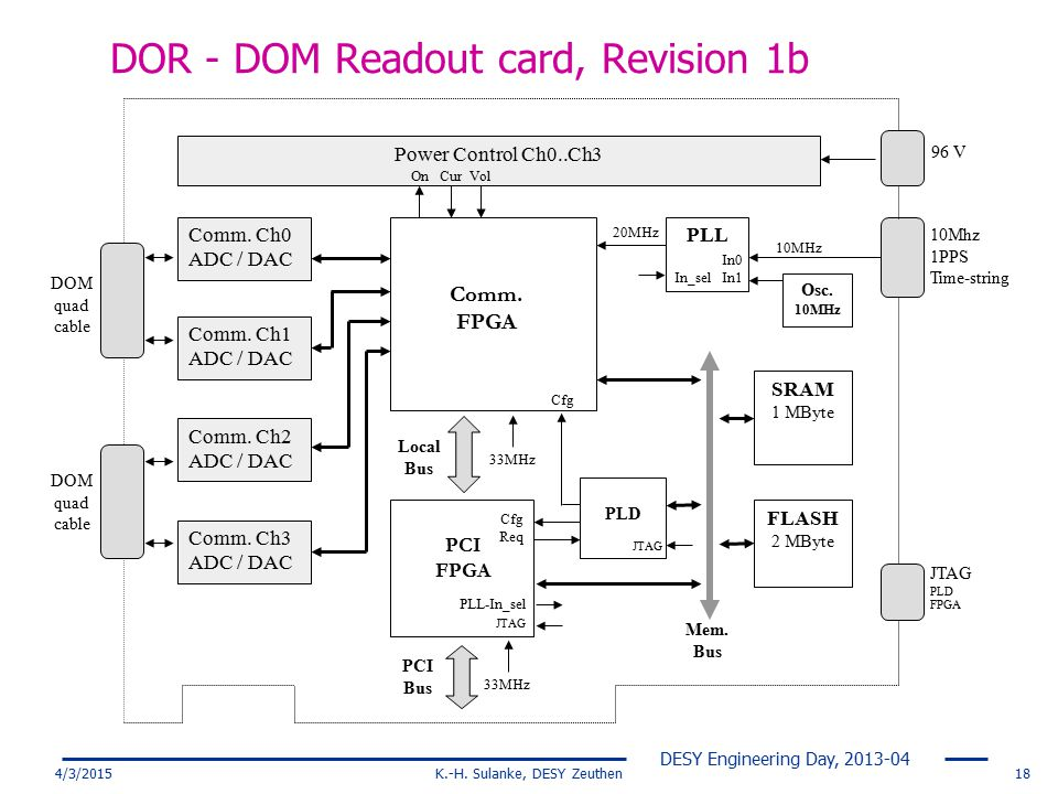 DOR - DOM Readout card, Revision 1b