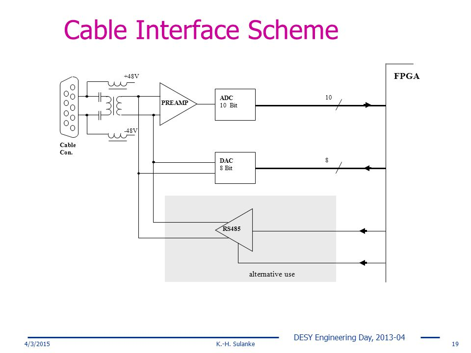 Cable Interface Scheme