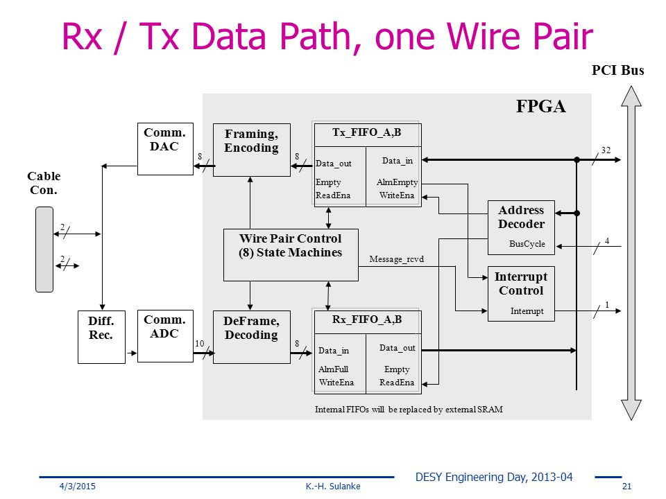 Rx / Tx Data Path, one Wire Pair