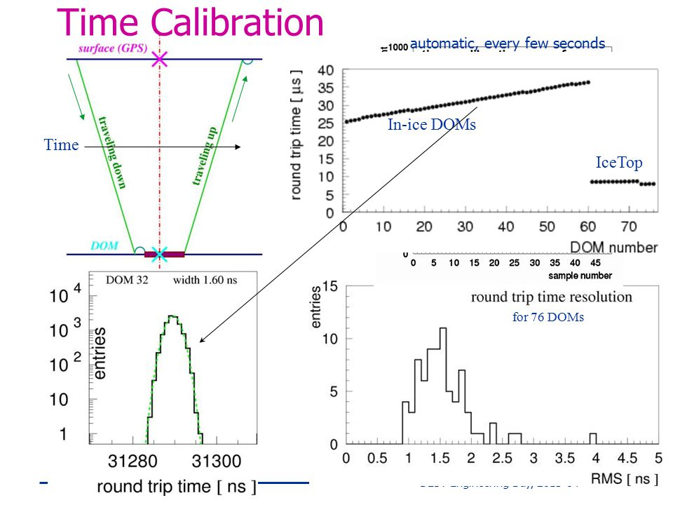 Time Calibration In-ice DOMs Time IceTop automatic, every few seconds