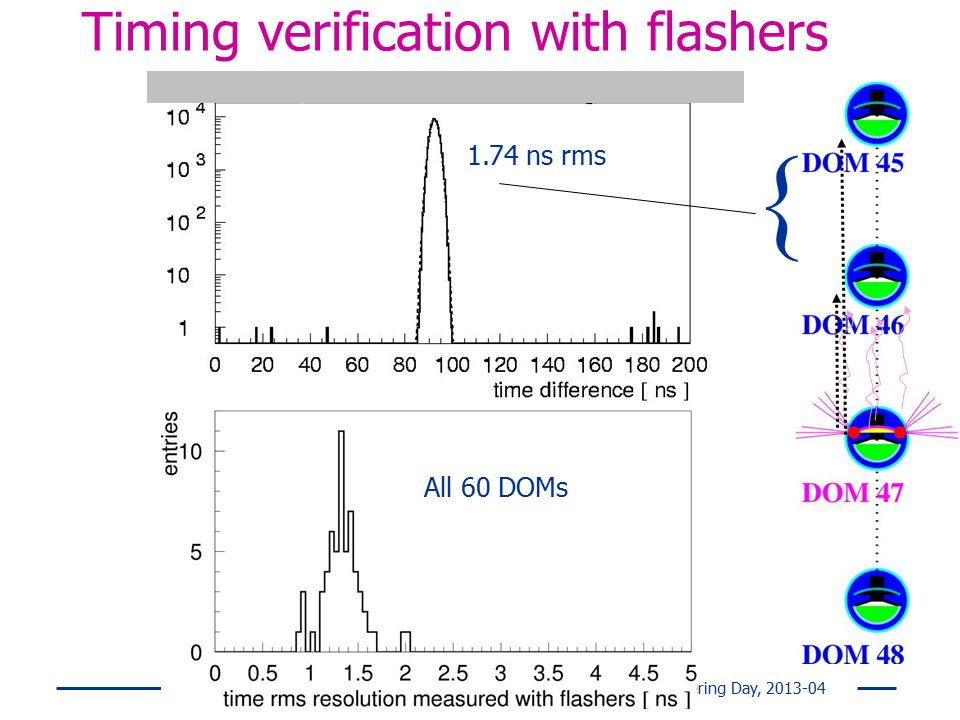 Timing verification with flashers