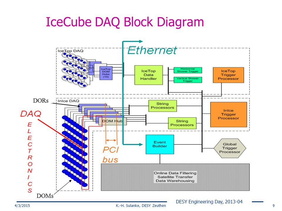 IceCube DAQ Block Diagram
